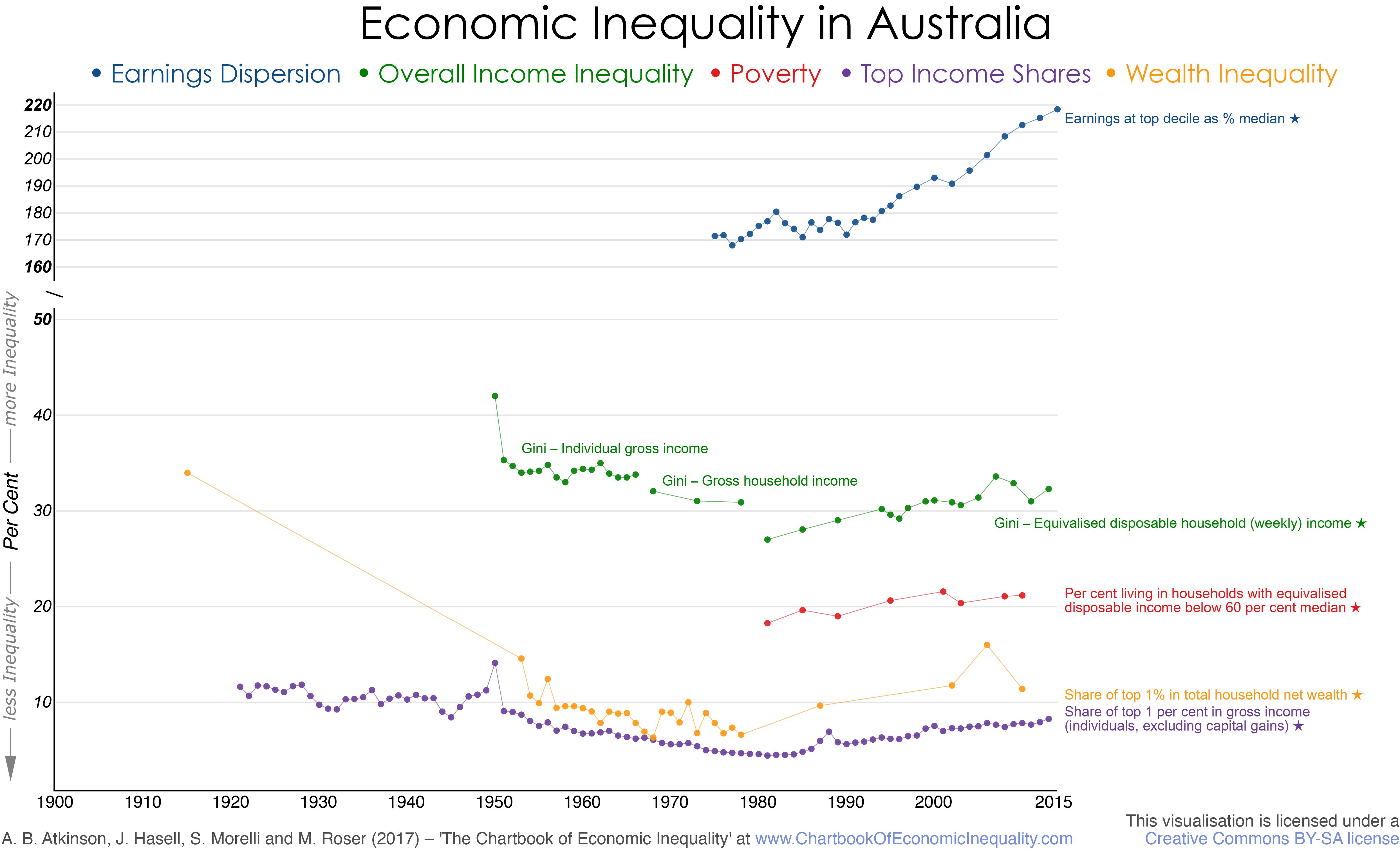 chartbookofeconomicinequality.com - Australia