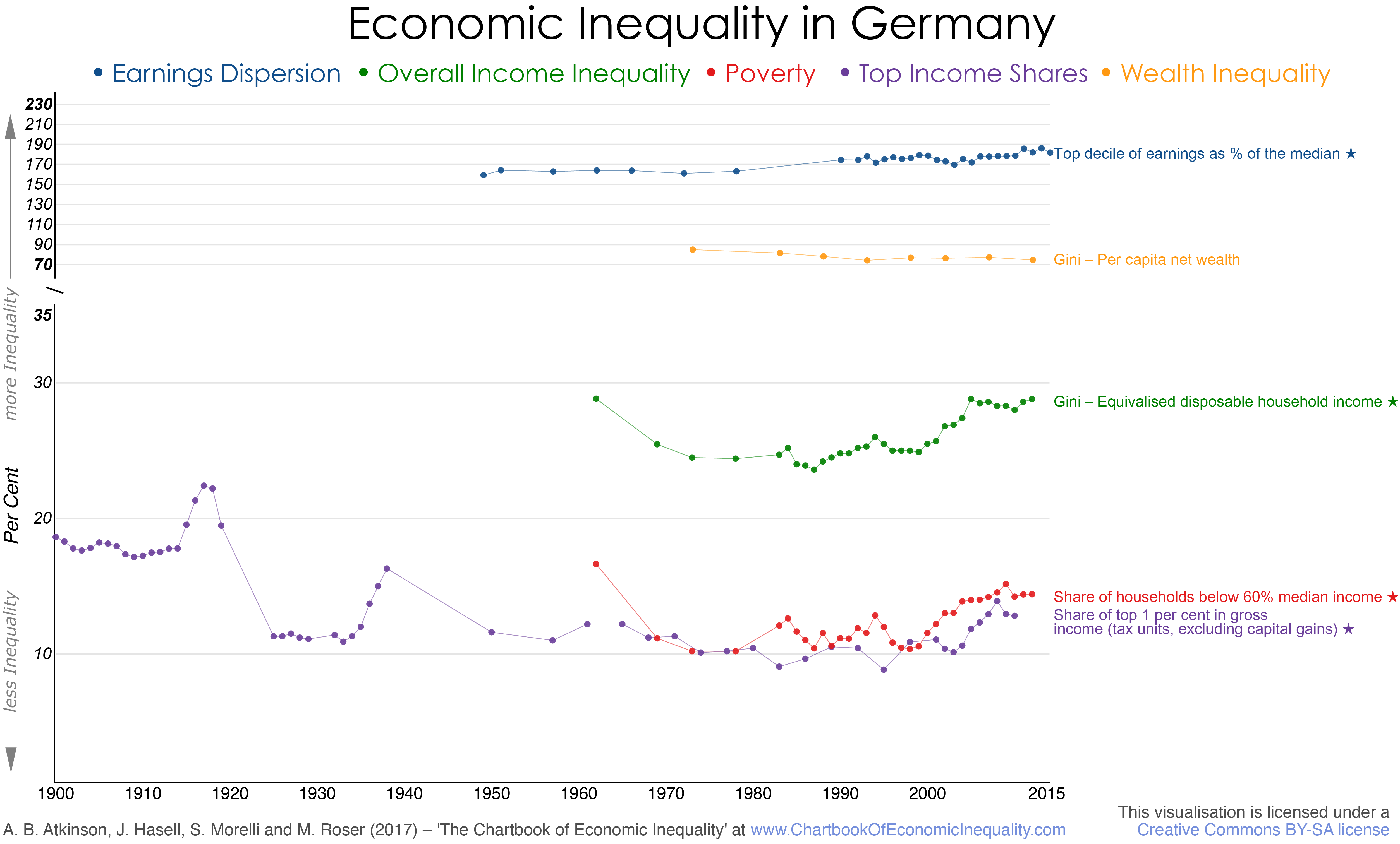 The Chartbook Of Economic Inequality