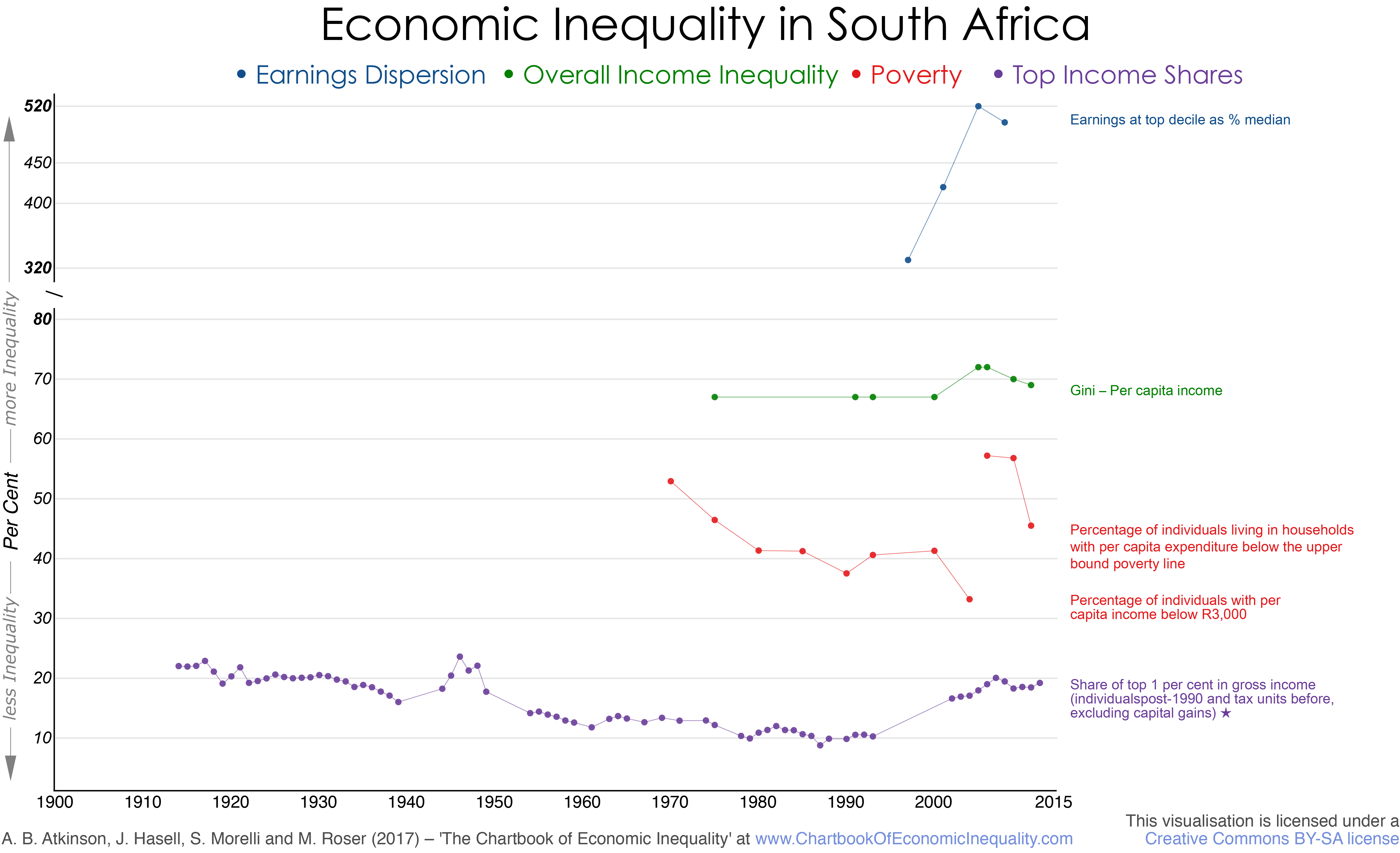 south africa the chartbook of economic inequality